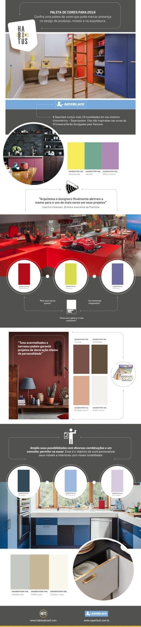 Inspirada nas cores da paleta 2017-2018 da Pantone, a Sayerlack soma mais tonalidades ao sistema Sayersystem