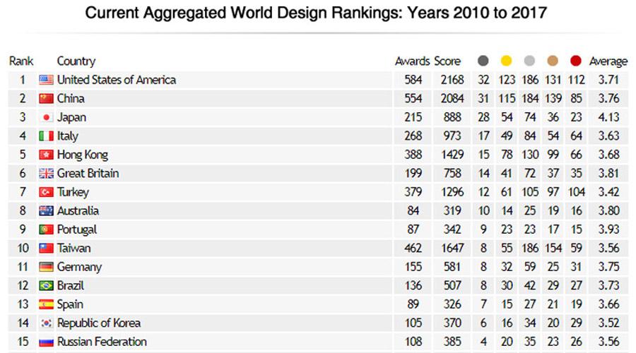Entre as 97 nações que tiveram profissionais ou empresas premiadas no A' Design Award, o Brasil ocupa a 12ª. posição do ranking